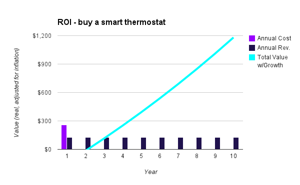 will the nest thermostat save me money