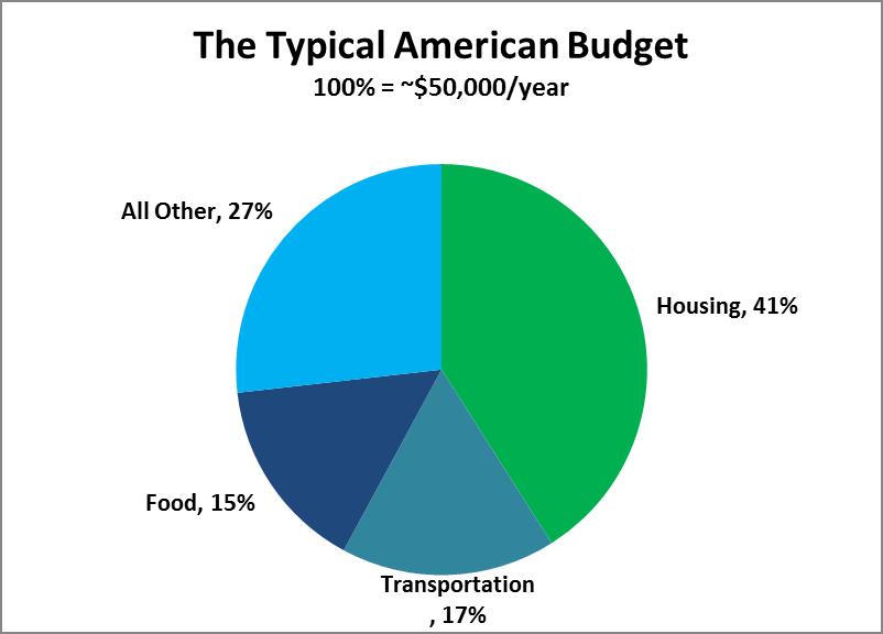 three principal forms of Budgeting