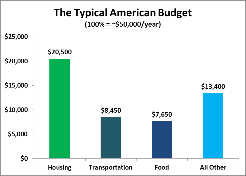 how important housing is in this equation