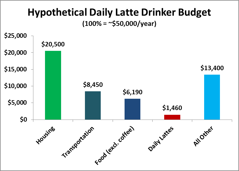 how a daily $4.00 latte compares to all the other expenses