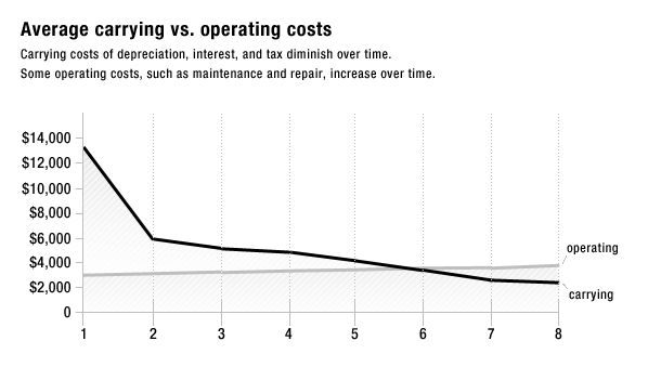 carrying_costs_2012