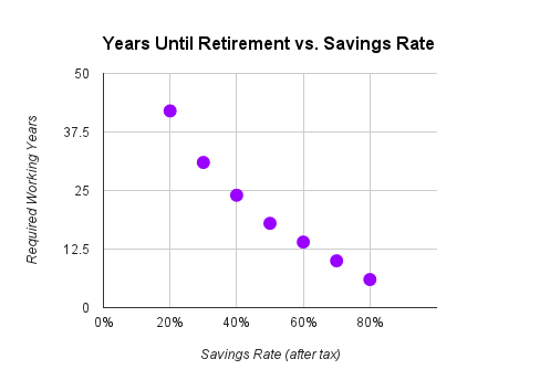 years until retirement vs. savings rate