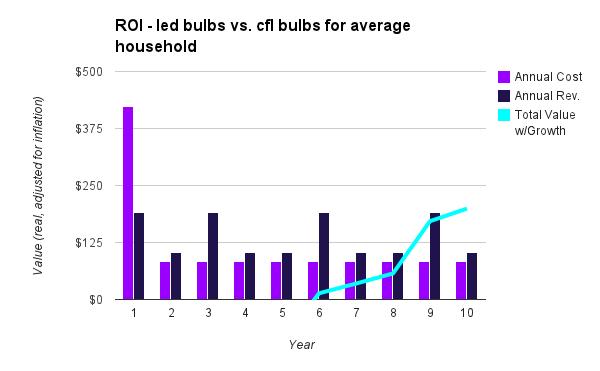 roi chart - led vs cfl