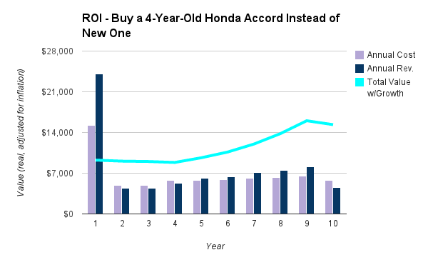 chart - buy used car