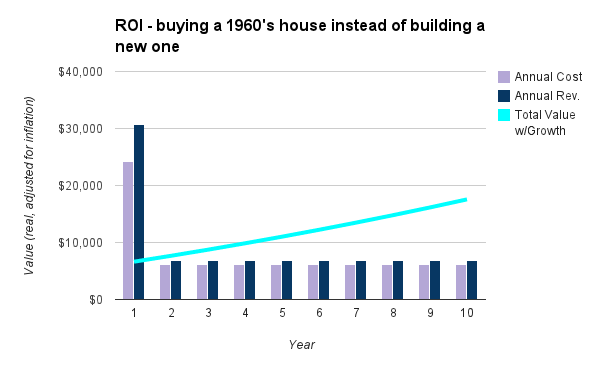 chart - buying new vs existing home