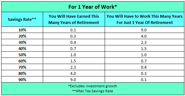 1 year of work savings rate and retirement table