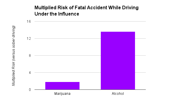 multiplied risk of fatal accident
