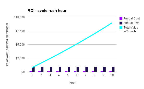 chart - skip rush hour