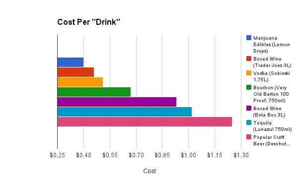 cost per drink
