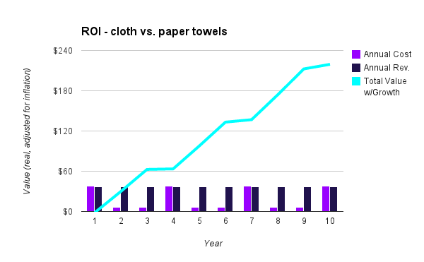 chart - cloth vs. paper towels