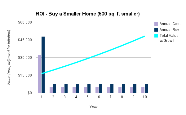 chart - buy smaller house