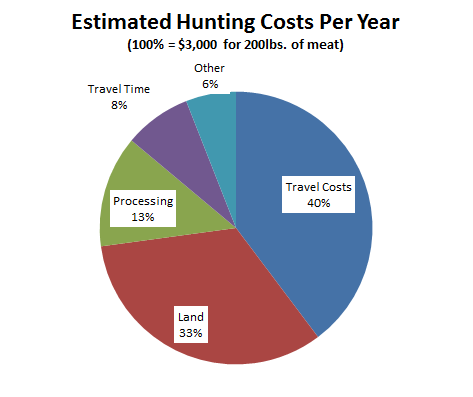 hunting costs pie chart