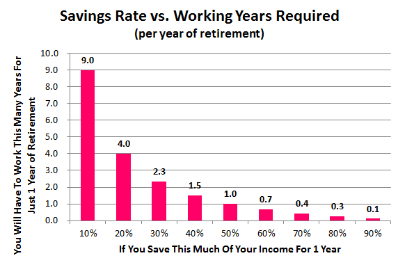 savings rate vs working years required for 1 year of retirement